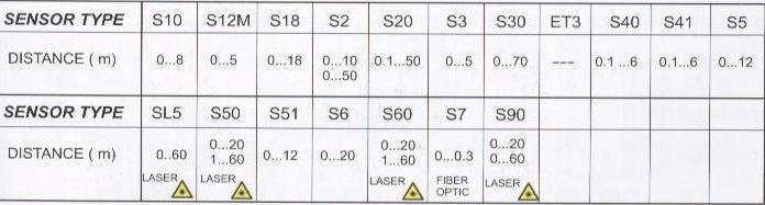 جدول مشخصات سنسور های دوطرفه