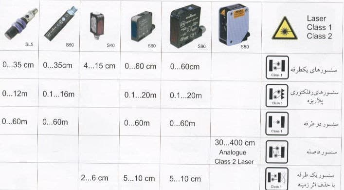 سنسورهای لیزری