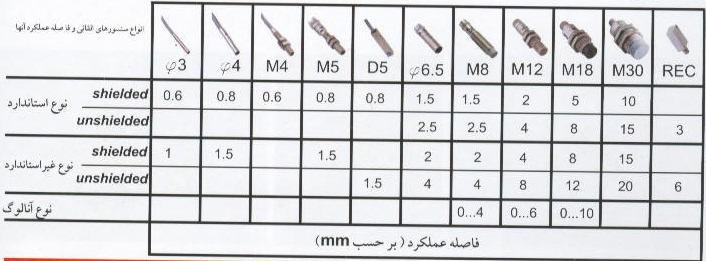 جدول سنسور های القایی