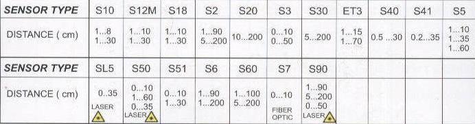 جدول مشخصات سنسور های یکطرفه