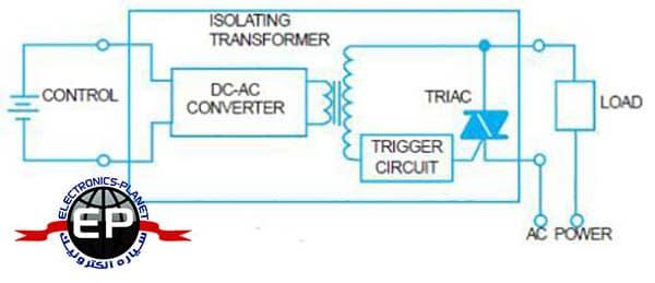 تحریک ترانسفورمری یا Transformer-Coupled SSR
