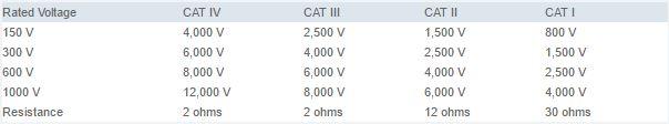 IEC-CAT-Table