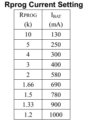 جدول شارژ